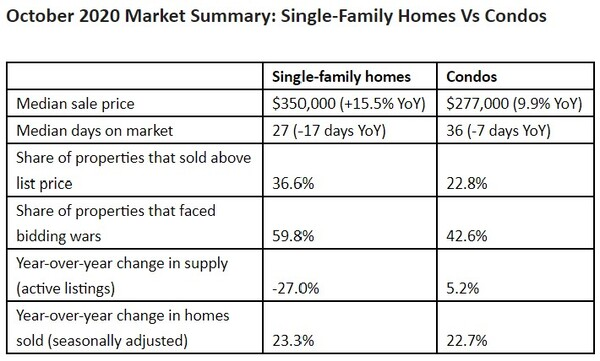WPJ News | October 2020 Market Summary: Single-Family Homes Vs Condos