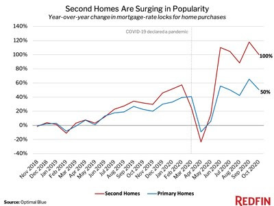 Year-over-Year-change-in-mortgage-rae-locks-for-home-purchases-Oct-2020.jpg