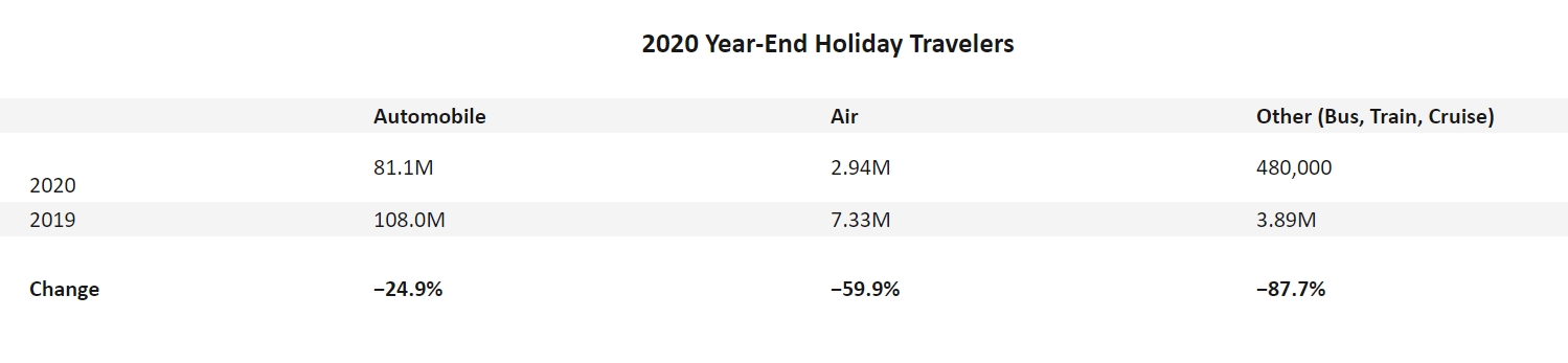 2020-Year-End-Holiday-Travelers.png