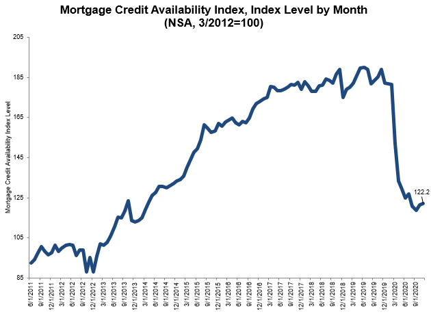 Mortgage-Credit-Availability-Index-Sep-2020.jpg