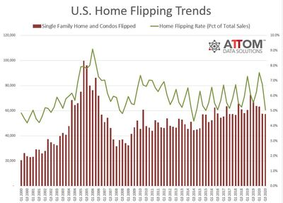 US-Home-Flipping-Trends-Chart.jpg