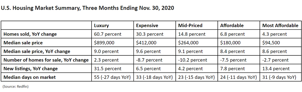 US-Housing-Market-Summary-Three-Months-Ending-Nov-30-2020.jpg
