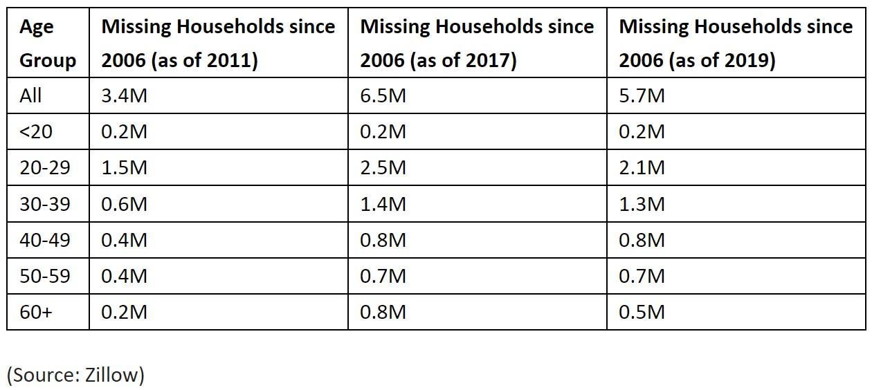 housing demand data for 2021.jpg