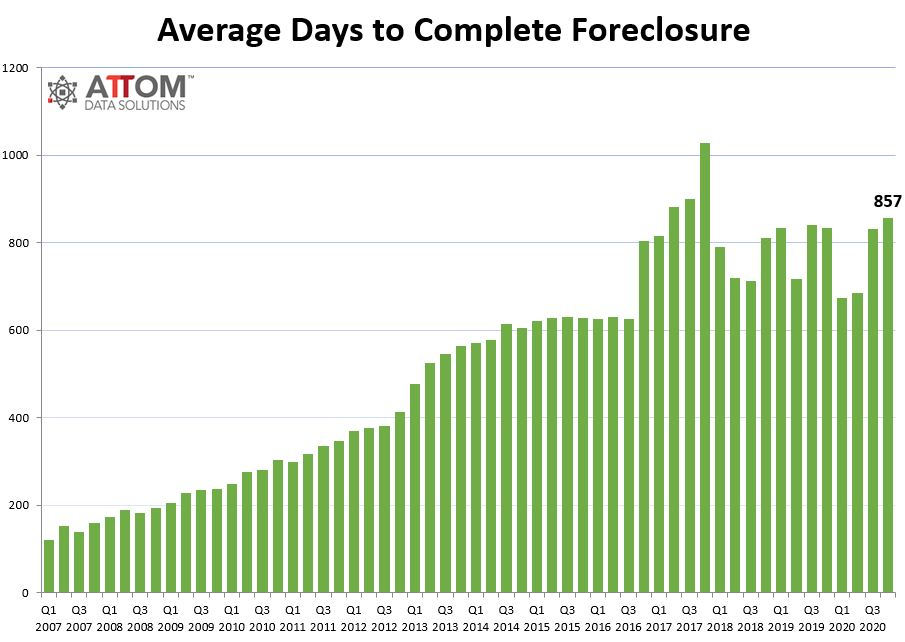 Avg-Days-to-Complete-a-FC-Chart.jpg