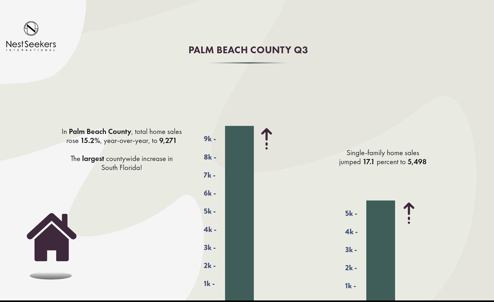 Palm-Beach-2021-home-sales-report,-Palm-Beach-County,-Q3.jpg
