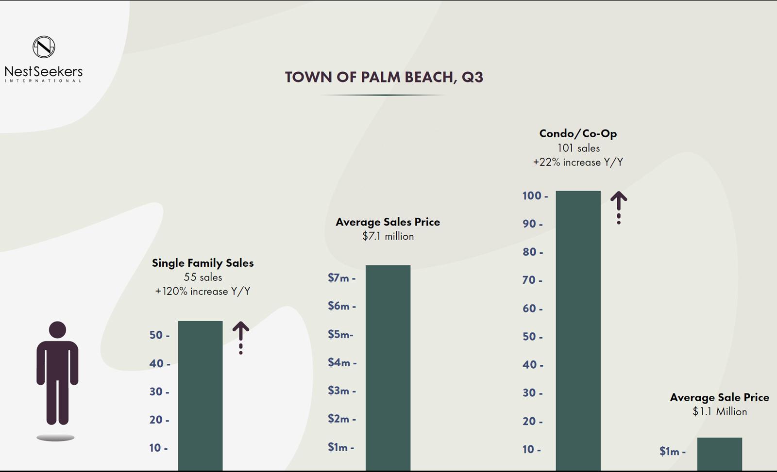 Palm-Beach-2021-home-sales-report,-Town-of-Palm-Beach,-Q3.jpg