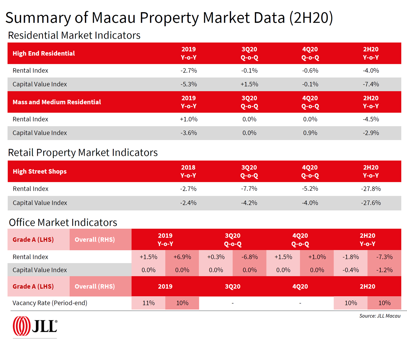 Summary-of-Macau-Property-Market-Data-2H20---JLL.jpg