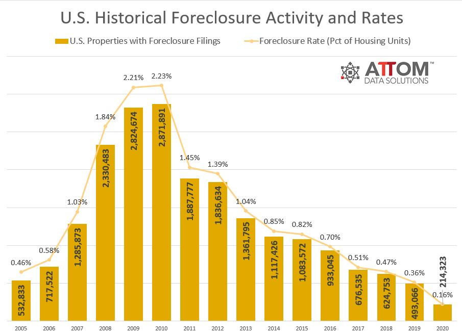 US-Historical-FC-Activity-and-Rates-Chart.jpg