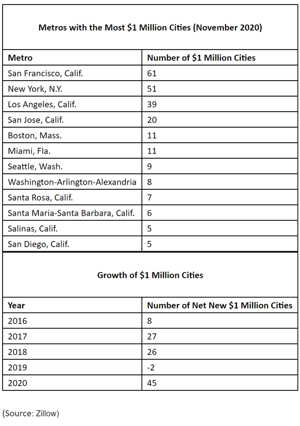 WPJ News | United States Metros with the Most One Million Cities (November 2020)
