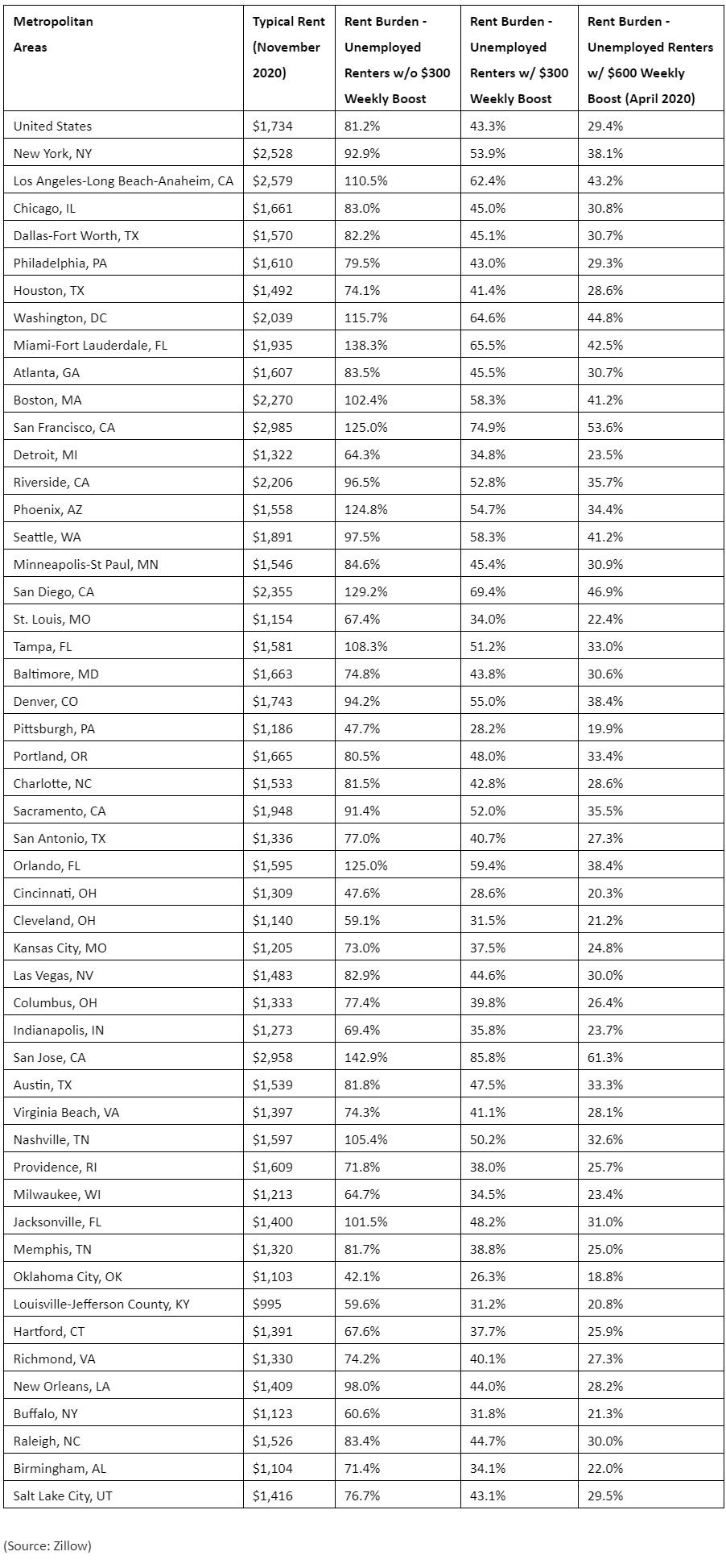Zillow-2021-housing-reports,-COVID-19-impact-on-rental-market.jpg