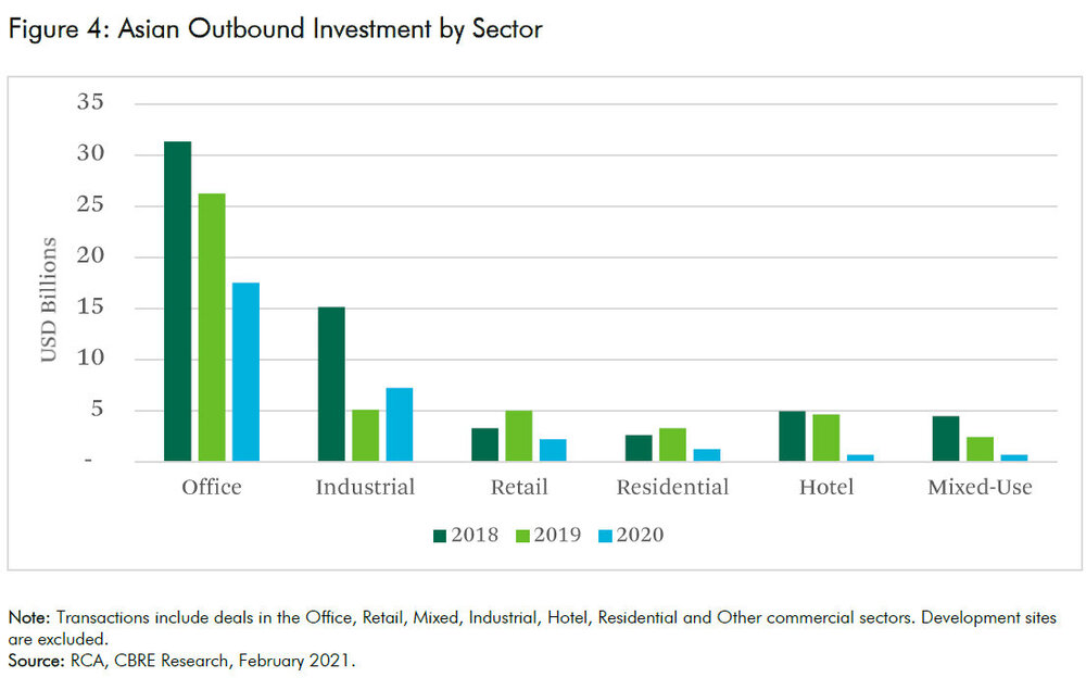 Asian-Outbound-Investment-by-Sector.jpg