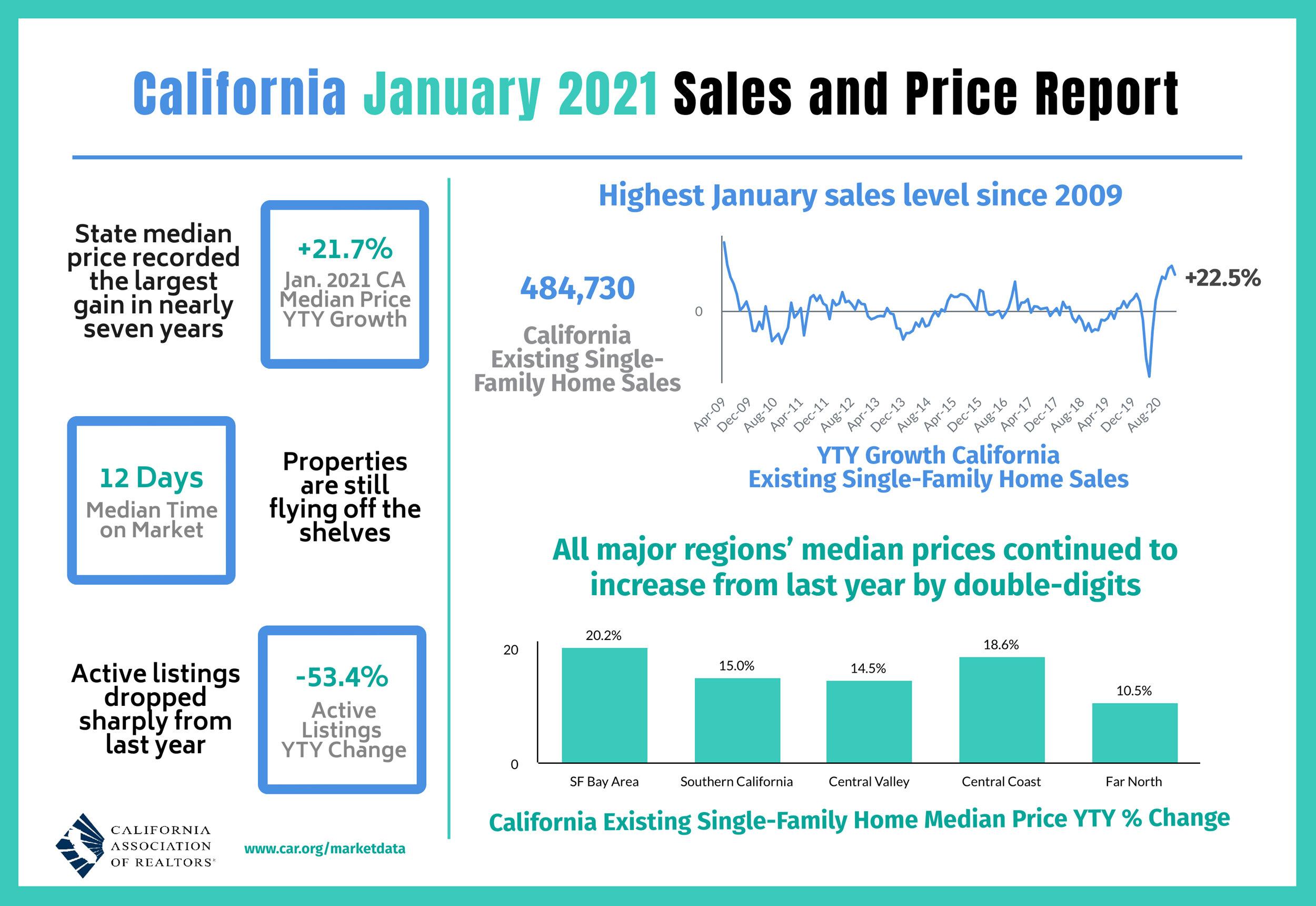Calfornia-Real-Estate-Sales-and-Price-Report.jpg