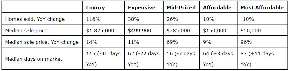 West-Palm-Beach-Housing-Market-Summary,-Fourth-Quarter-2020.jpg
