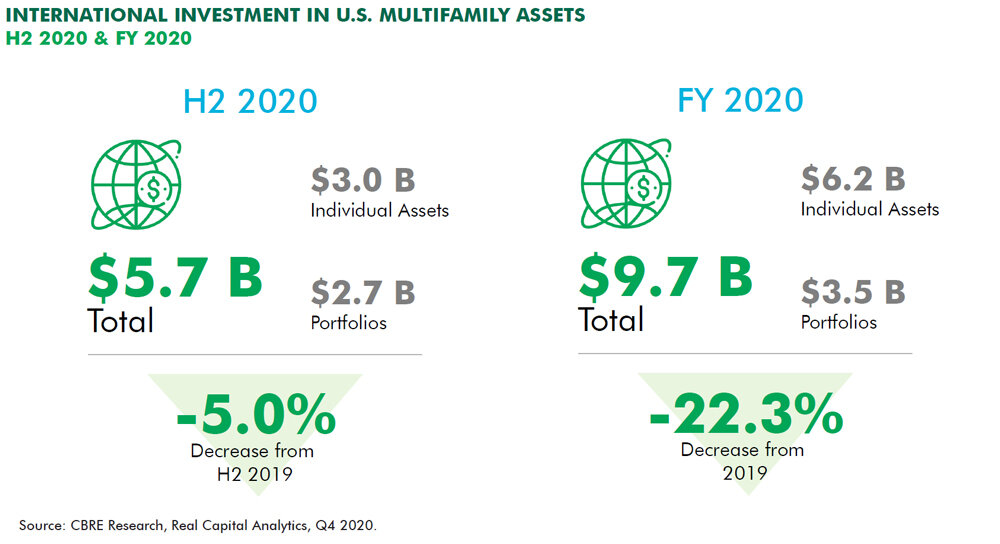 International-property-investment-data-for-2020.jpg