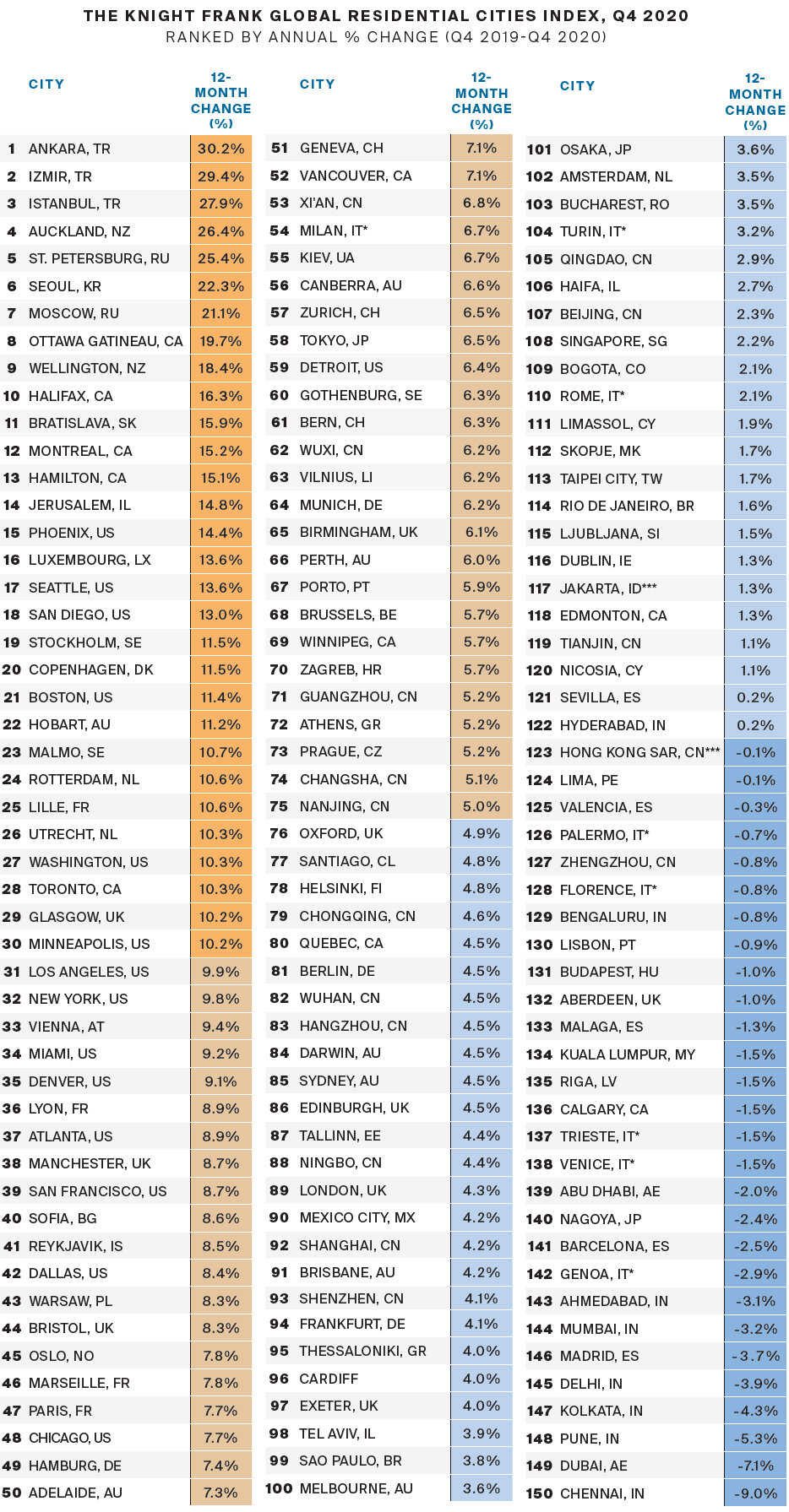 Knight-Frank-Global-Residential-Cities-Index,-Q4-2020.jpg