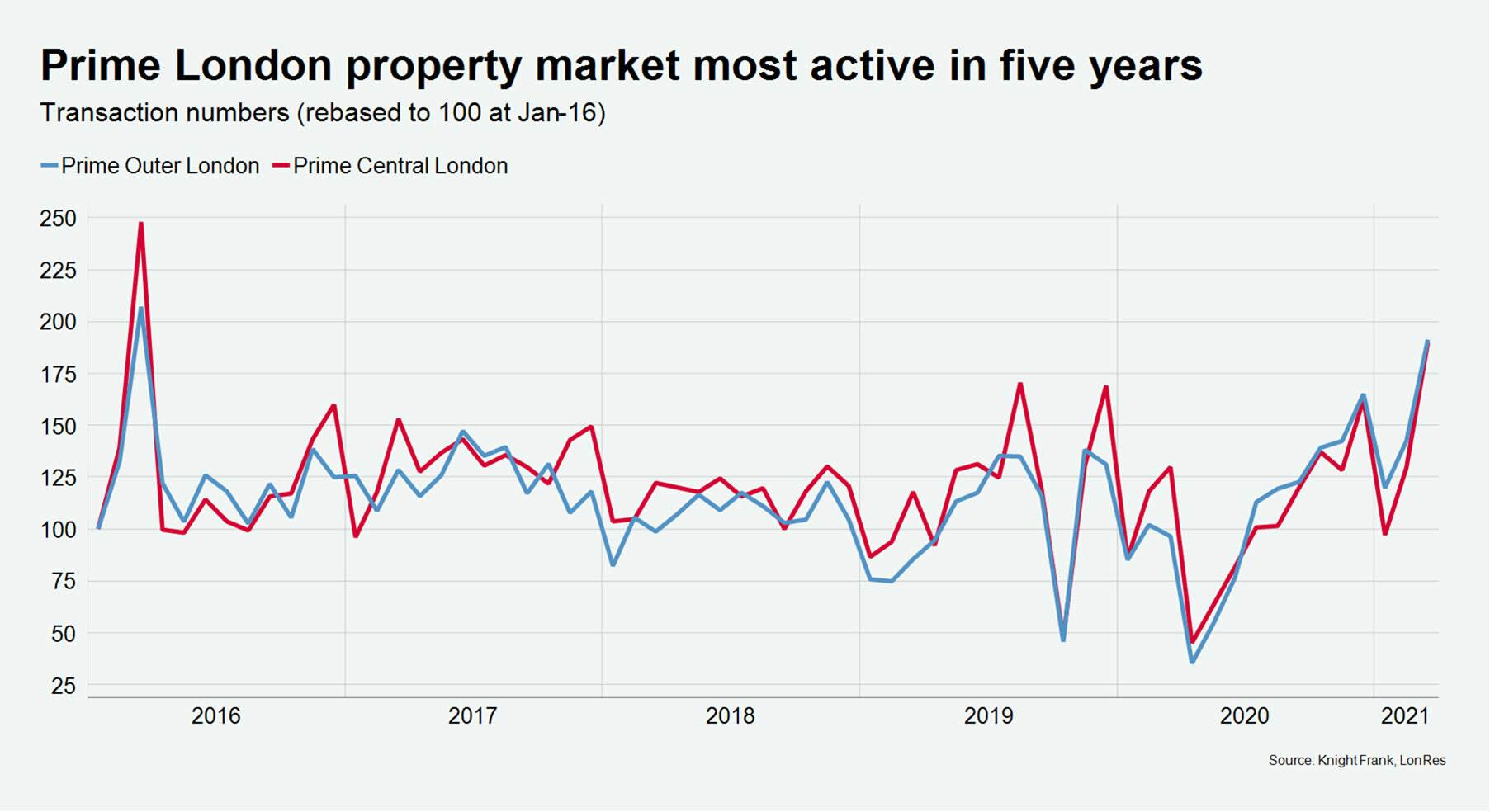 Prime-London-property-market-most-active-in-five-years.jpg