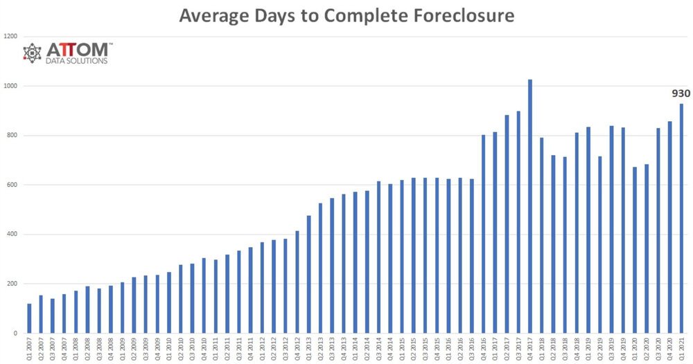 Q1-2021-Average-Days-to-Complete-Foreclosure.jpg