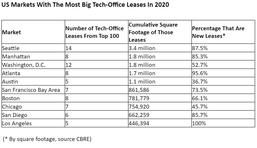 US-Markets-With-The-Most-Big-Tech-Office-Leases-In-2020.jpg