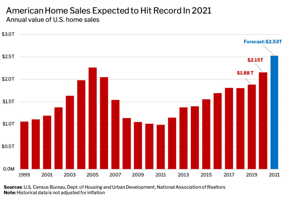 American-Home-Sales-Expected-to-Hit-Records-in-2021.jpg