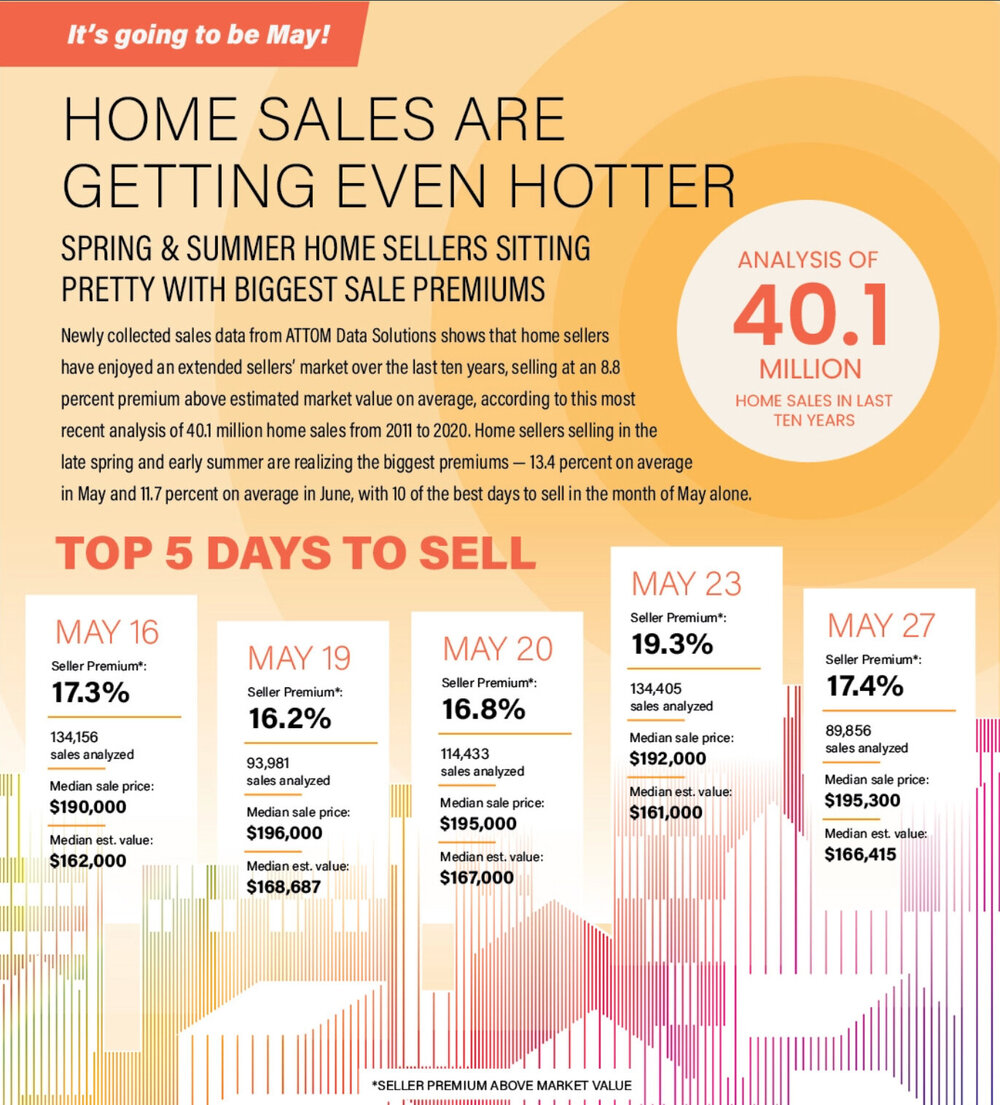 Best-days-to-sell-home.jpg