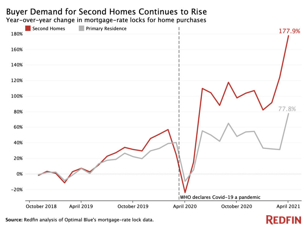 Buyer-demand-for-second-homes-continues-to-rise.jpg