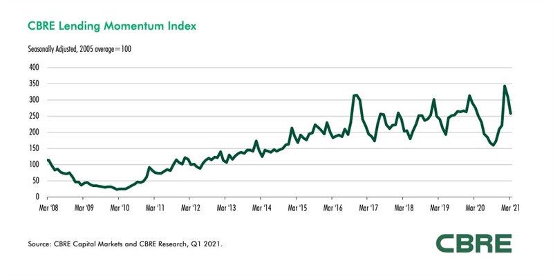 CBRE-Lending-Momentum-Index-Q1-2021.jpg