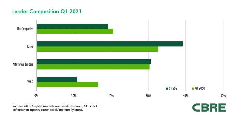Commercial-Lender-Composition-Q1-2021.jpg