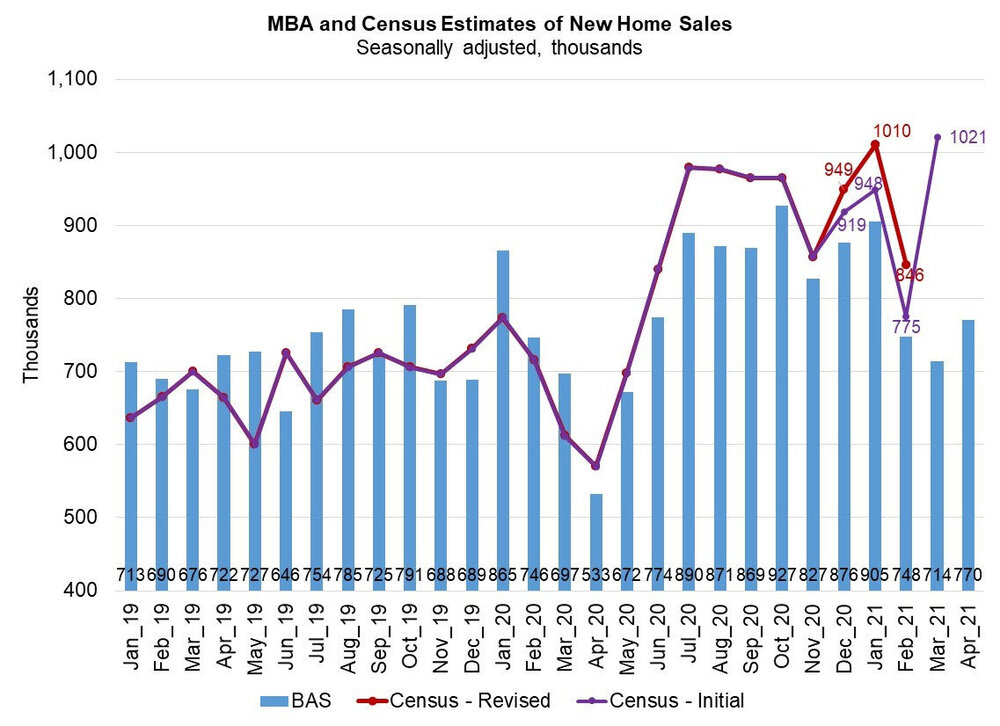 MBA-and-Census-estimates-of-New-Home-Sales-April-2021.jpg
