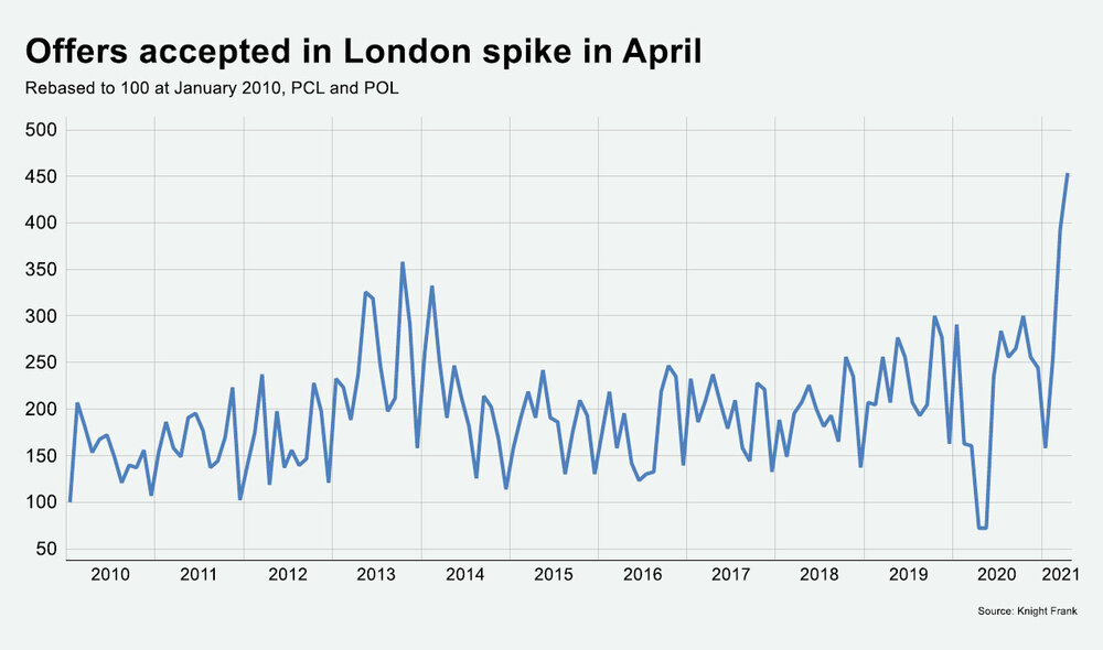 Property-offers-accepted-in-London-spike-in-April.jpg
