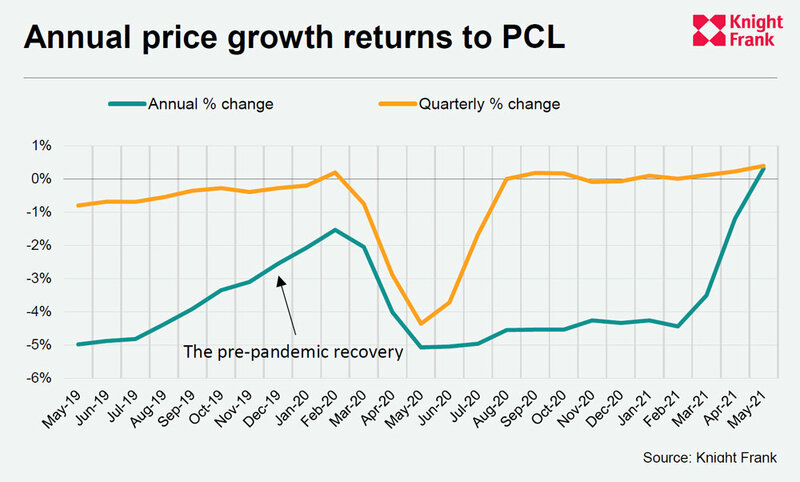 Annual-Price-Growth-Returns-to-PCL.jpg