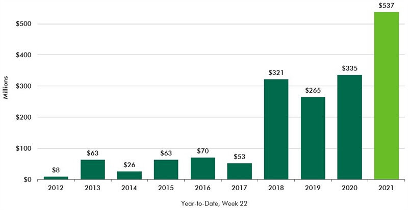 CBRE-Life-Sciences-office-report-chart-1.jpg