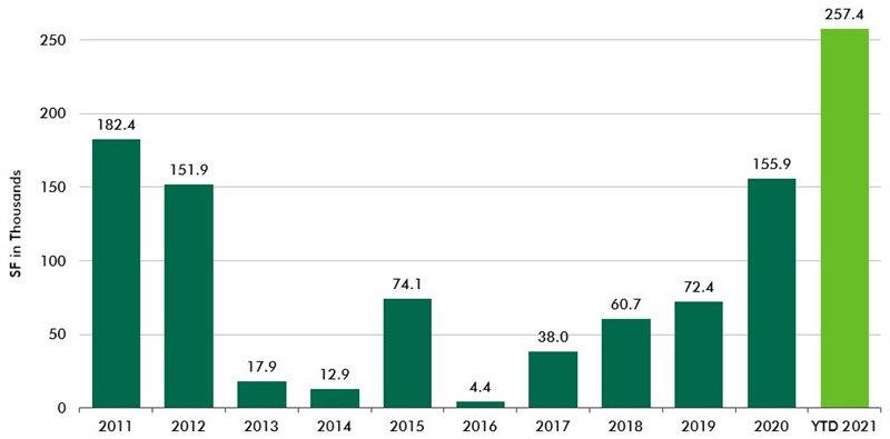 CBRE-Life-Sciences-office-report-chart-2.jpg