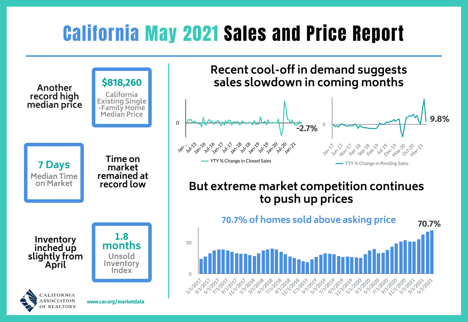 California-home-sales-data-for-May-2021.jpg