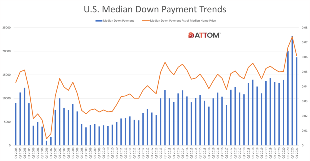 Historical-Down-Payment-Chart.png