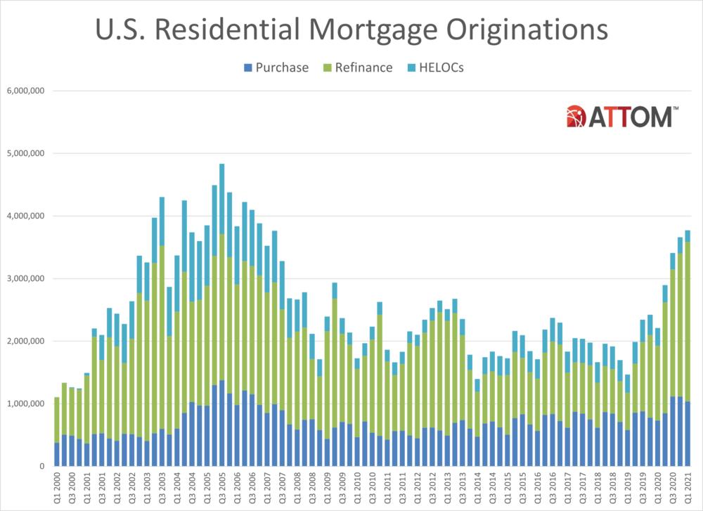 Historical-Loan-Originations-Chart.png