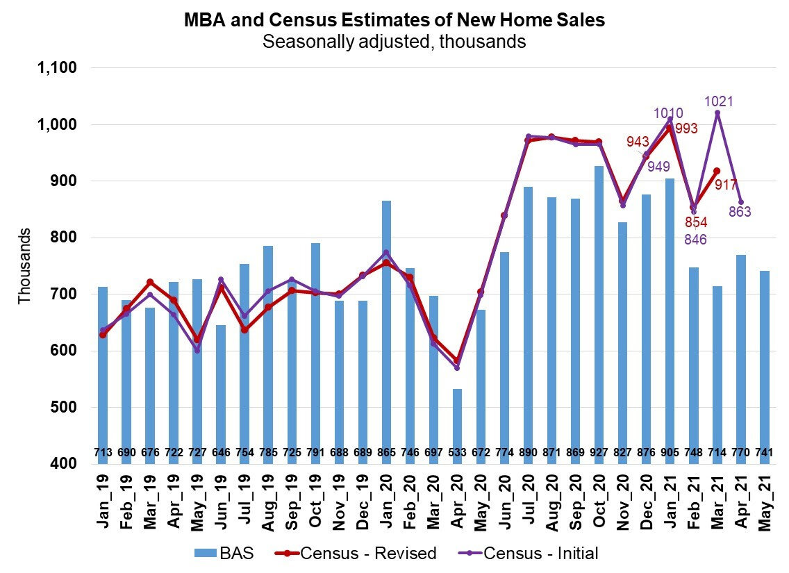 MBA-and-Census-Estimates-of-New-Home-Sales-May-2021.jpg
