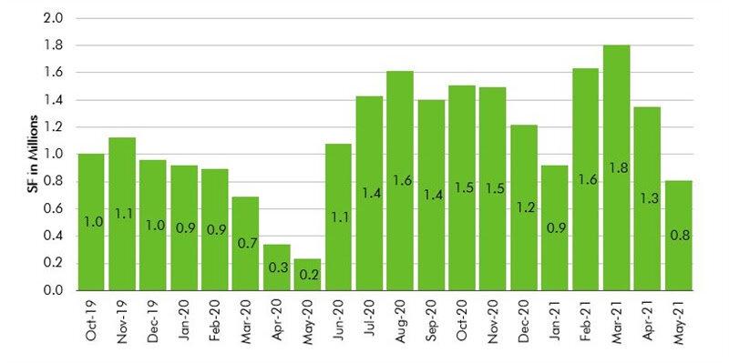 Manhattan-Sublease-Space-Data-Chart-1.jpg
