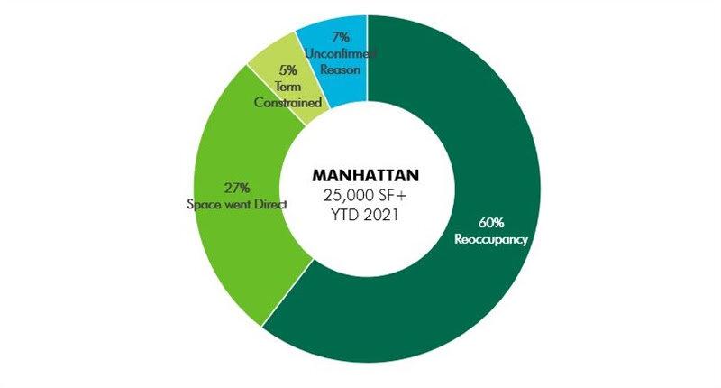 Manhattan-Sublease-Space-Data-Chart-3.jpg