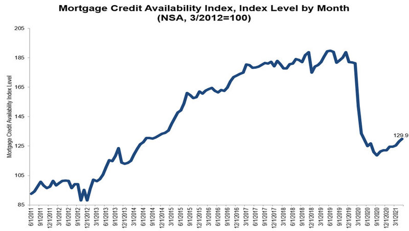 Mortgage-Credit-Availability-Index-By-Month-March-2021.jpg
