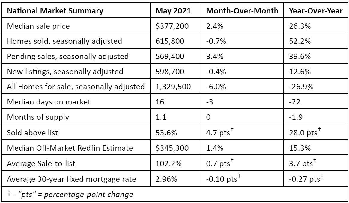 Redfin-housing-data-for-May-2021.jpg