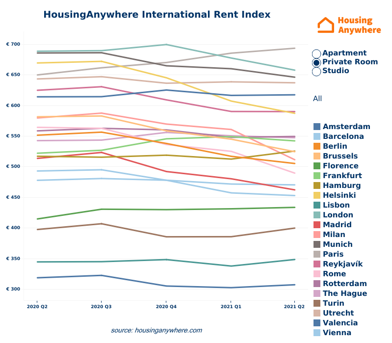 Average rental price rooms HousingAnywhere Rent Index Q2 2021 linegraph.png