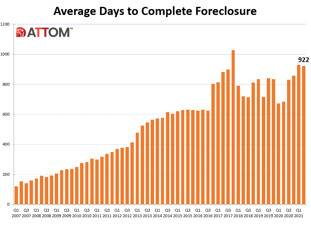 Avg-Days-to-Complete-Graph.png