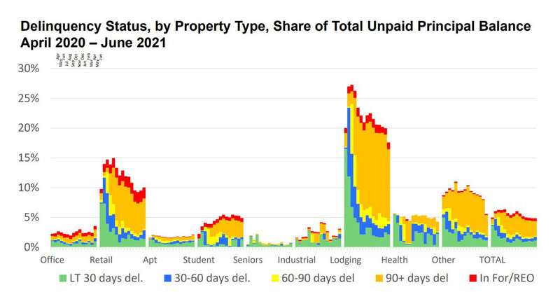 Delinquency-Status-by-Property-Type-April-2020-to-June-2021.jpg