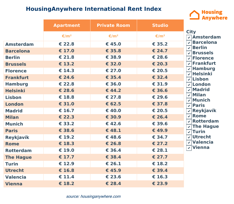 HousingAnywhere Rent Index by m2 apartments studios rooms.png