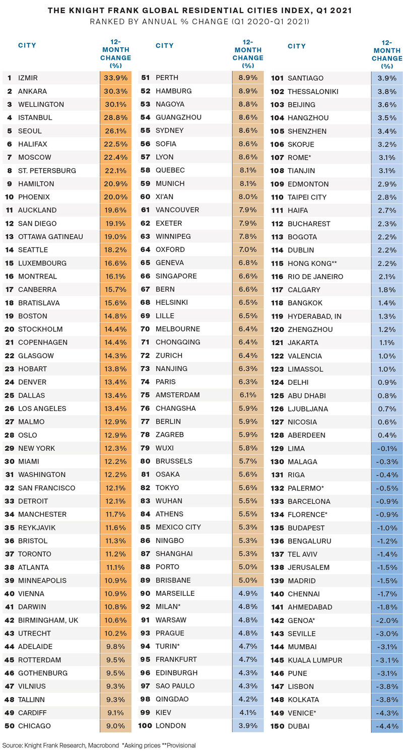 knight-Frank-Global-Residential-Cities-Index-Q1-2021.jpg