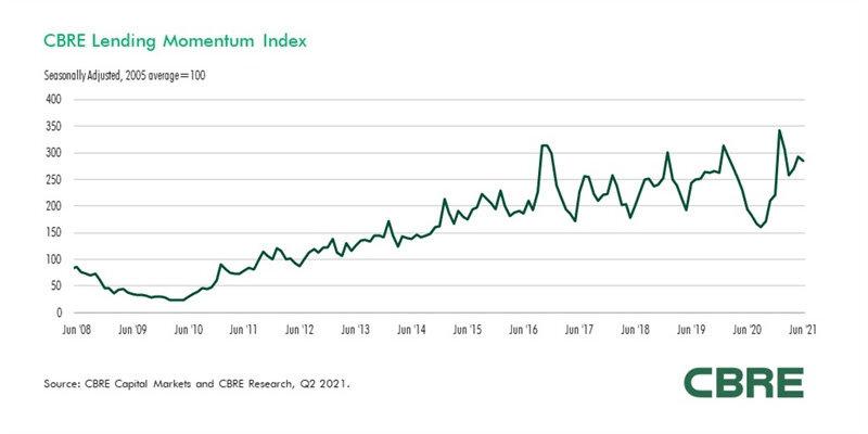 CBRE-Lending-Momentum-Index-June-2021.jpg