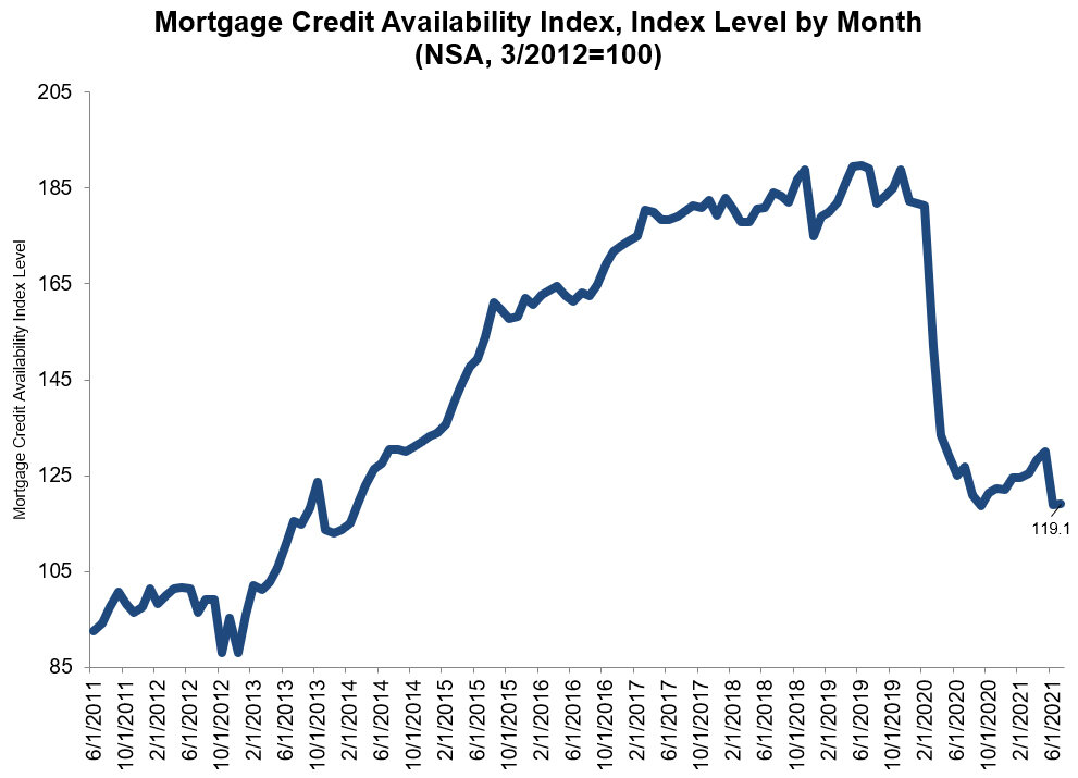 Mortgage-Credit-Availability-Index-June-2021.jpg