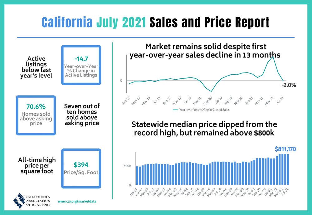 2021-07-Sales-and-Price-California-Association-of-Realtors.jpg
