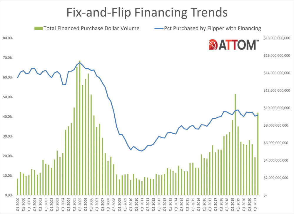 Q2-2021-Fix-and-Flip-Financing-Trends-Chart.jpg