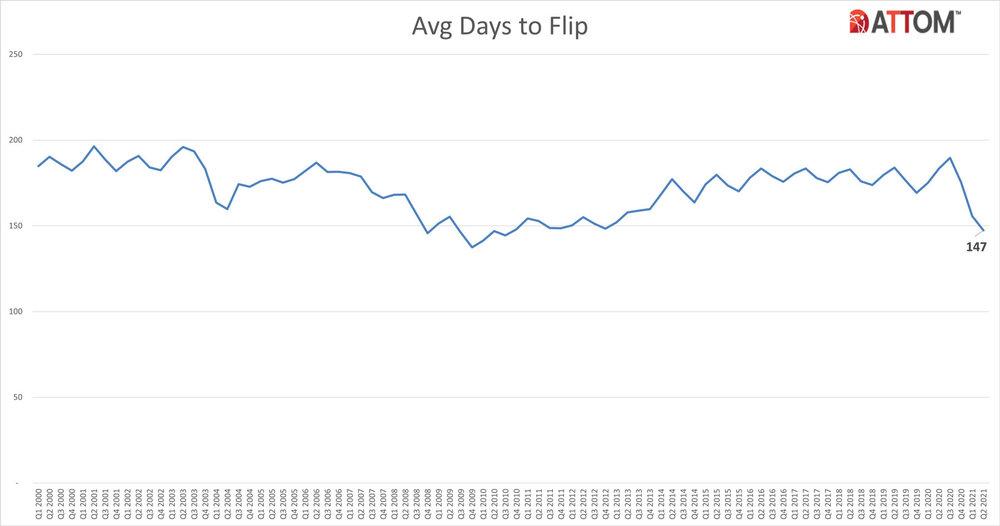 Q2-2021-Historical-Avg-Days-to-Flip-Chart.jpg